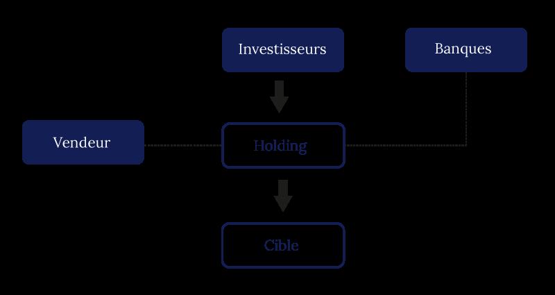 Schéma représentatif du montage LBO